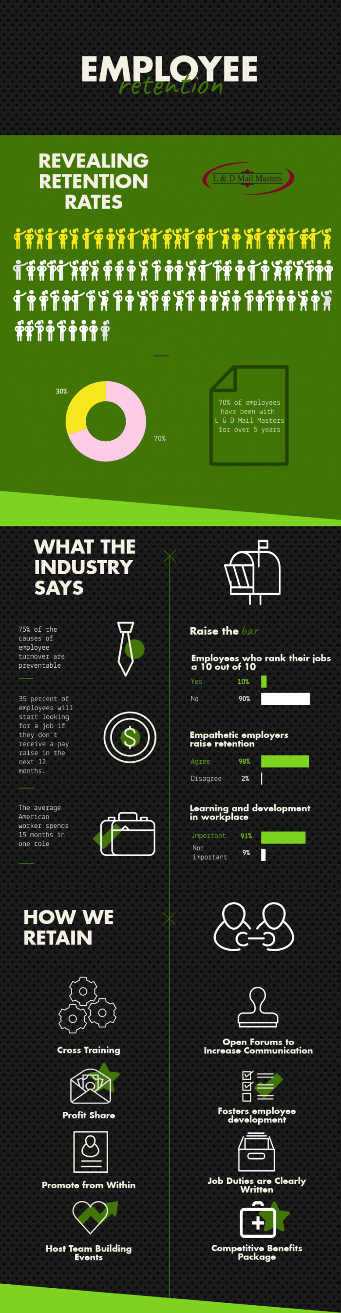 Employee Retention Infographic